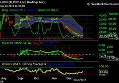 El Pollo Loco Holdings. Dec. 2014