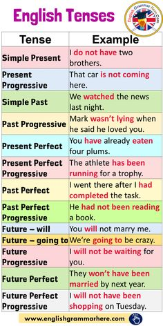 English Tenses and Example Sentences - English Grammar Here<br> English Grammar Tenses, Teaching English Grammar, English Grammar Worksheets, English Verbs, English Sentences, English Writing Skills, English Vocabulary Words, Learn English Words, English Phrases