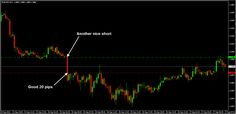 Again very good short on EURUSD M15 chart with easy 20 pips profit :)