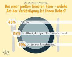Und was ist euch im Restaurant lieber? Buffet oder À la carte?