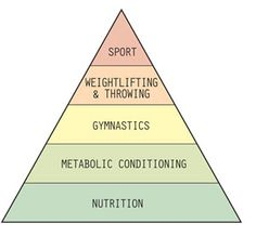 Crossfit's Hierarchy of Development.