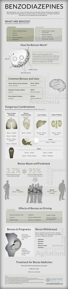benzodiazepines effects usage infographic
