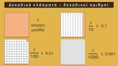 Δεκαδικά κλάσματα - Δεκαδικοί αριθμοί Education, Maths, School Stuff, Poster, Onderwijs, Learning, Billboard