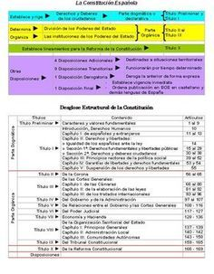 [CONSTITUCION+ESPAÑOLA.+ESQUEMA.bmp] Constitution, Anatomy, Periodic Table, Study, Bullet Journal, Notes, Google, Blog, Medicine