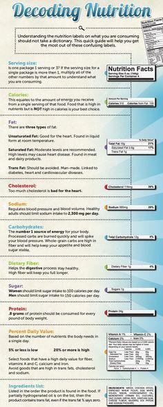 Decoding Nutrition