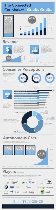 bii_connectedcar_infographic2.png (1588×5896)