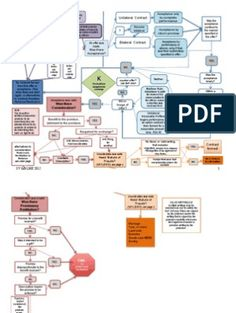 Contract Law Flowchart | Offer And Acceptance | Damages Law Notes, Offer And Acceptance, Law School, School Life, Contract Law, Economics, Flowchart, Text File, Computers