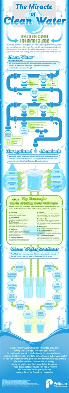 The Miracle of Clean Water Infographic | Pelican Water #viqua #uvmax