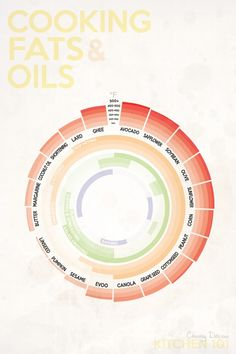 The Best Temperatures for Cooking Fats & Oils infographic. Analogous colour, shape, momentum, emphasis, space and simplicity