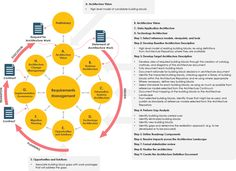 B Architecture, Security Architecture, Business Architecture, Enterprise Architecture, Change Management, Project Management, Business Organizational Structure, Lean Kanban, Federal Agencies