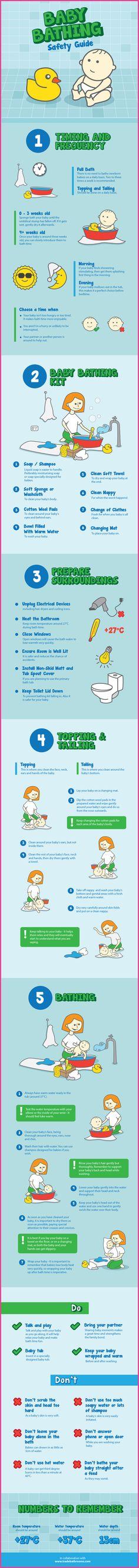 Bathing infographic