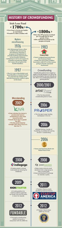 History of Crowdfunding Infographic Timeline