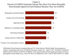 Percent of LGBTQ Americans Saying They Have Ever Been Personally Discriminated Against In Each Situation Because They Are LGBTQ Source: NPR / Robert Wood Johnson Foundation / Harvard T. Chan School of Public Health