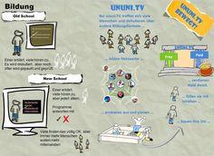 Eine Erklärung von Cornelie Picht Free, Social Media, Map, Education, Infographics, Html, Material, Money, Studying