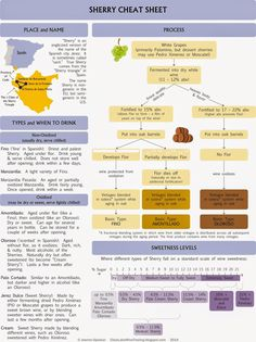 Sherry cheat sheet: Infographic by Clear Lake Wine Tasting Get in. Premium Wines delivered to your door. Get my FREE Mini Course on pairing wine and food. Wine Infographic, Wine Facts, Wine Coolers Drinks, Wine Chart, Sherry Wine, Wine Varietals, Wine Vineyards, Wine Education, Spanish Wine