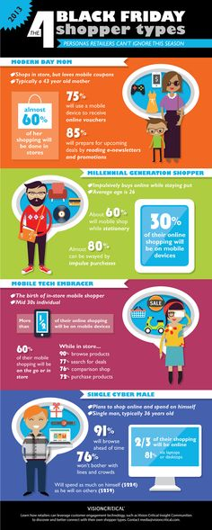 The 4 Black Friday Shopper Types - Infographic. What are the key shopper types retailers need to target, to understand and engage with this Black Friday season? Customer Insight, Customer Experience, Marketing Calendar, Marketing Digital, Internet Marketing, Social Media Marketing, Holiday Market, Cyber Monday, Social Networks
