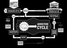 Addiction cycle with choice points. Recognize and step out of it.