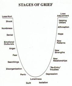 #grief #stages #loss