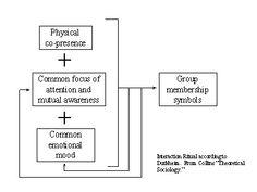 Durkheim's Anomie Theory