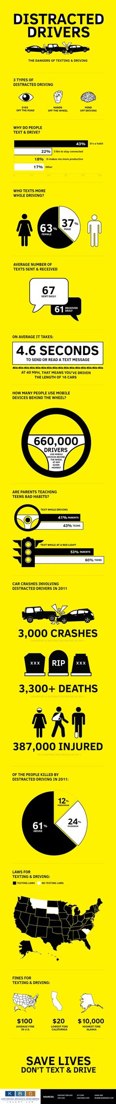 660,000 drivers are using mobile devices at any given moment. That's 660,000 too many - yikes. #Distracted Drivers