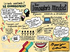 Sketch Note, Questions, Leadership, Innovation, Education, Image, Moving Forward, Change Management