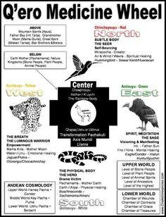 Q'ero Medicine Wheel of Peru - Drake Bear Stephen Innerprizes Native American Spirituality, Medicine Wheel, Inca, Spiritual Awakening, American Indians, Magick, Healing, Indiana, The Creator