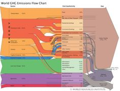 World GHG emissions, sectors and sources. The 'spaghetti' chart.