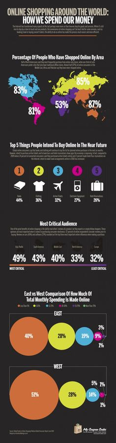 Online Shopping Around the World Infographic