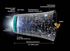 What is the Shape of the Universe?