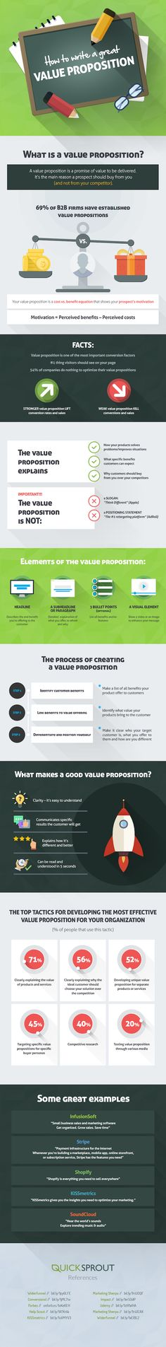 How to Write a Strong Value Proposition [Infographic], via HubSpot (shared) and Quick Sprout designed