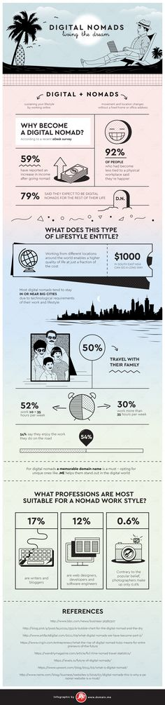 Infographic: Digital Nomads - Living the Dream