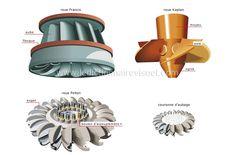 roues image Robotics Engineering, Engineering Projects, Mechanical Engineering, Energy Saving Tips, Save Energy, Water Turbine, Future Energy, Hydroelectric Power, Power Generator