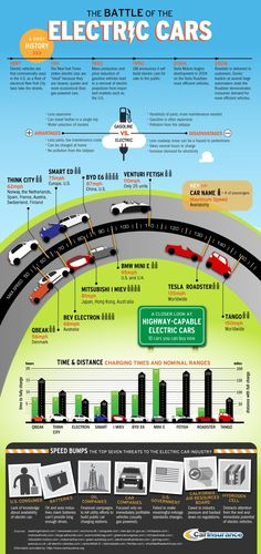In 1897, electric vehicles are first time used commercially in the U.S. The survey says electric cars are ideal because they are safer, cleaner, quieter and more economical than gas powered cars. Electric car has less parts and low maintenance costs, and we can charge them anywhere. The infographic poster given below reveals important information on brief history of electric cars since 1897. The poster also talks about top seven threats to the electric car industry.