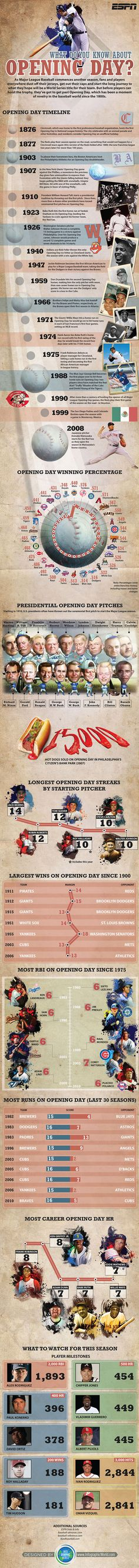 Take a trip through baseball history with our Ultimate MLB Opening Day Infographic - ESPN