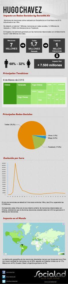 Impacto en redes sociales sobre la muerte de Hugo Chávez
