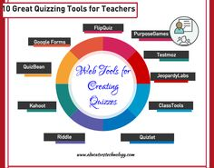 10 Excellent Web Tools for Creating Digital Quizzes (Educational Technology and Mobile Learning) Education Quotes For Teachers, Education College, Quotes For Students, Quotes For Kids, Education Degree, Middle School Science, Elementary Science, Professor, Evaluation