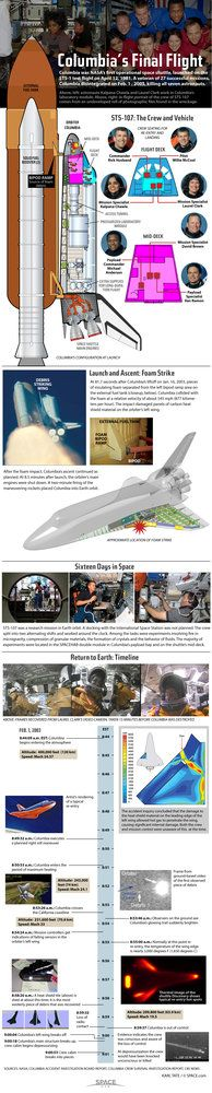 See how the Columbia shuttle accident of Feb 1, 2003, occurred in this SPACE.com infographic.