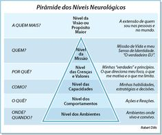niveis neurologicos - Pesquisa Google