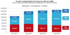 Mobile now accounts for nearly of digital media time [comScore] - Marketing Land Smartphone, Digital Marketing Strategy, Digital Media, Fun Workouts, Accounting, Bar Chart, Insight, The Past, Social Media