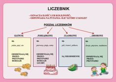 Liczebnik Learn Polish, Aa School, Polish Language, Hand Lettering, Homeschool, Education, Learning, Speech Language Therapy, Literature