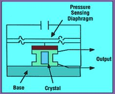Know about different types of transducer and their practical applications that include Piezoelectric, pressure, temperature and ultrasonic transducer Electrical Components, Industrial, Education, Electronics, Type, Industrial Music, Onderwijs, Learning, Consumer Electronics