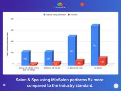 MioSalon helps a business to increase customer satisfaction by 5 times of the Industry⭐️⭐️⭐️⭐️⭐️ The Below Success Stories are proof! Click on the below link to know about the Success Stories of  Salon who uses Miosalon Software, #salonsoftware #spasoftware #beautysalonsoftware  #salon #spa #software #successstories #salonsuccess #beautysalon #freetrial  #googlereview #googlerating #customersuccess #customerhappiness  #review #success Salon Software, Bar Chart, Salons, Spa, Success, Times, Learning, Business, Link