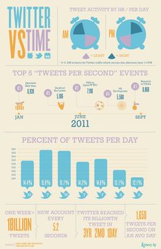 All you need to know about Twitter in a one-pager. When is the best time to tweet? When are the most tweets sent?