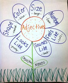 adjectives anchor chart