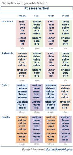Deklination: Possessivartikel - Deklination leicht gemacht, Schritt 6 - Blog für alle, die Deutsch lernen