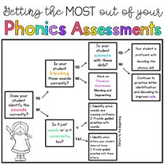 Sarah's First Grade Snippets: Phonics Assessments. Another one of Sarah's creations I am going to try. First Grade Assessment, Literacy Assessment, First Grade Phonics, Reading Assessment, First Grade Reading, First Grade Classroom, Reading Fluency, Reading Intervention, Teaching Reading
