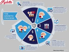 or the Growth Process! Seo Marketing, Content Marketing, Social Media Marketing, Digital Marketing, Affiliate Marketing, Ab Testing, Secret Organizations, Process Infographic, Wordpress