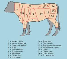 Fleischstücke - Rind