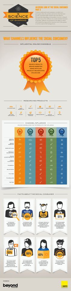 #SocialMedia #Infographics - The Science Of Sharing: What Influences The Social Consumer #Infografia