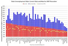 Us regional and state employment and unemployment summary from the bls regional and state employment and unemployment summary regional and state unemployment rates were little changed in november sciox Image collections